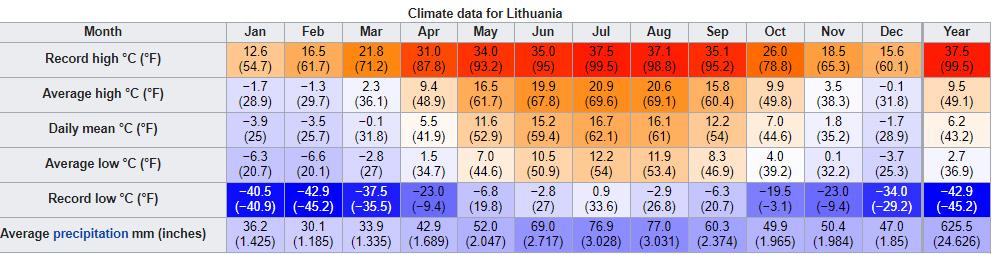Tabla con datos de temperatura máximas y mínimas y precipitaciones en Lituania.
